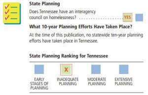 TN Homeless Plan